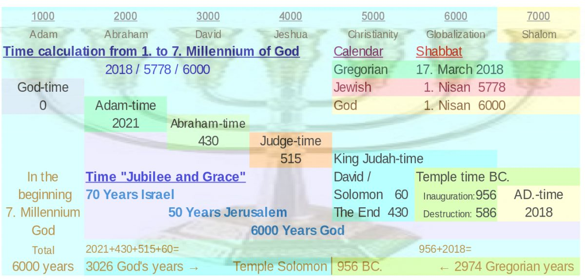 God's Calendar / Gotteskalender / לוח השנה של אלוהים