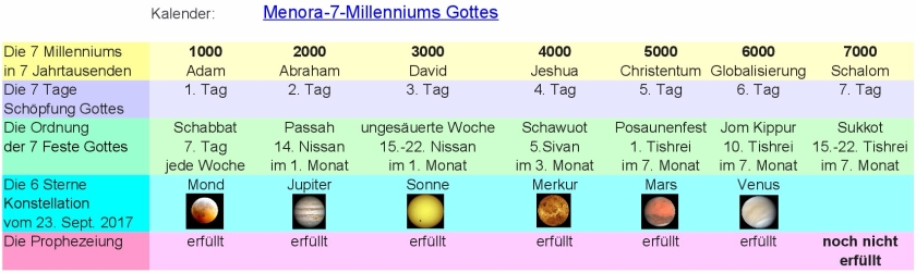 JTC-V16de-Calendar-Menorah-7-Millennium