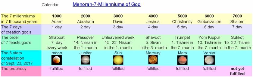 JTC-V16en-Calendar-Menorah-7-Millennium