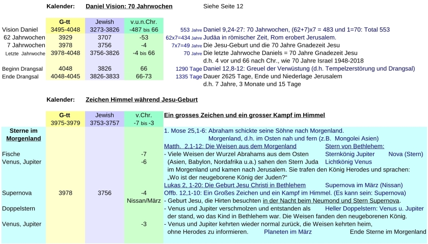 JTC-V16de-Jewish-time-Calculation-P21