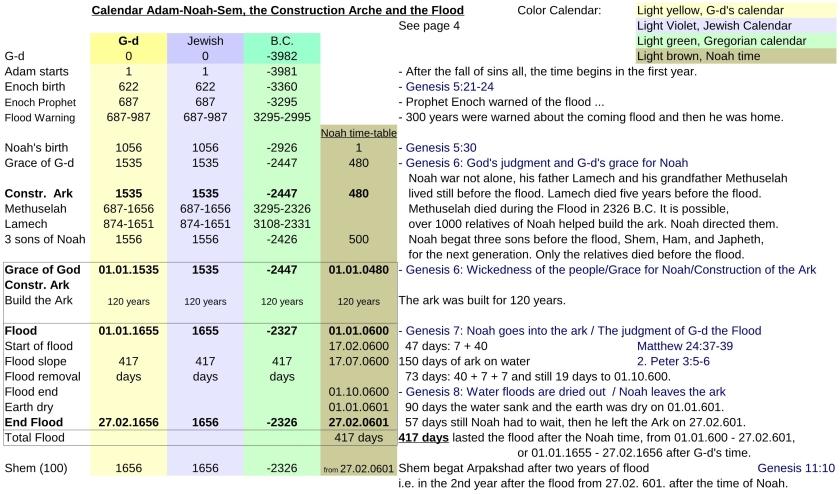 JTC-V16en-Jewish-time-Calculation-P19-