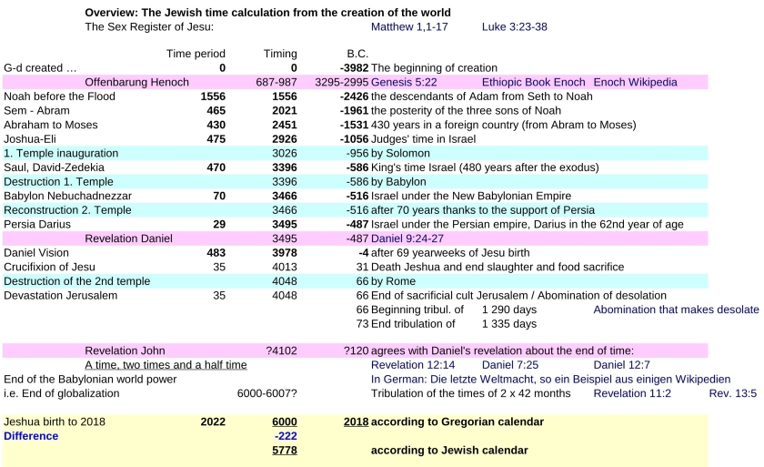 JTC-V16en-Jewish-time-Calculation-P2-