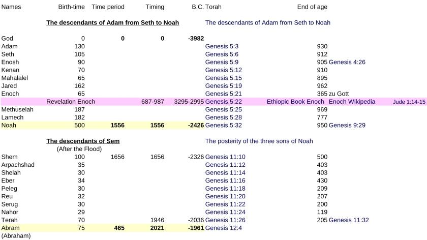 JTC-V16en-Jewish-time-Calculation-P4-