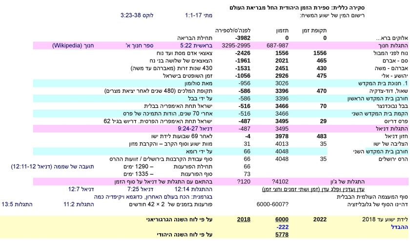 JTC-V16he-Jewish-time-Calculation-P2-