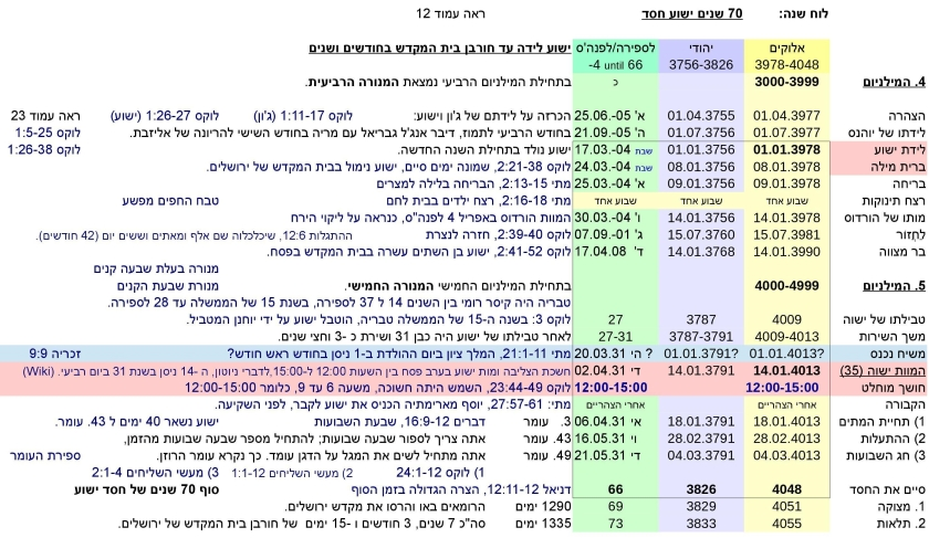 JTC-V16he-Jewish-time-Calculation-P22-