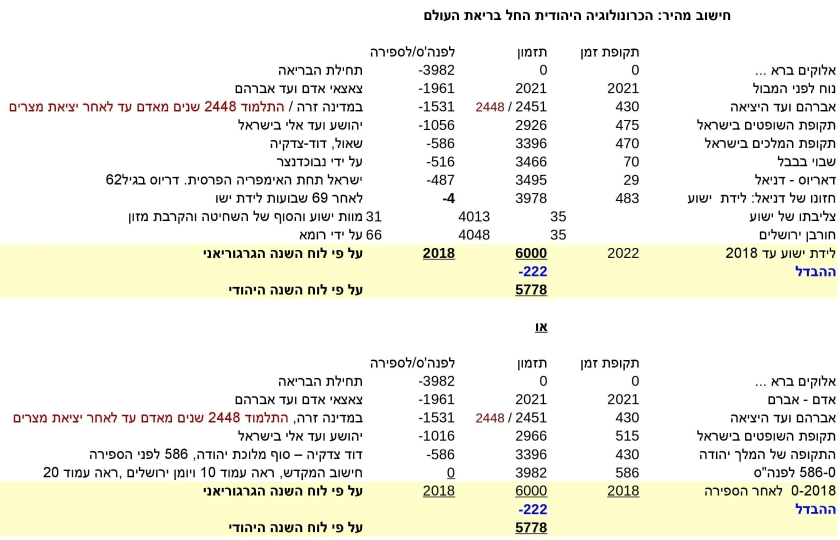 JTC-V16he-Jewish-time-Calculation-P3-