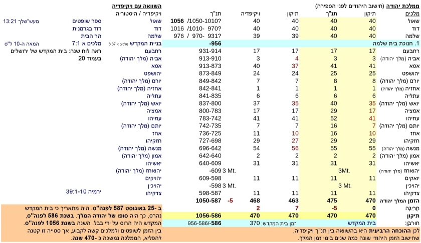 JTC-V16he-Jewish-time-Calculation-P9-