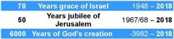 70 Israel / 50 Jerusalem / 6000 God