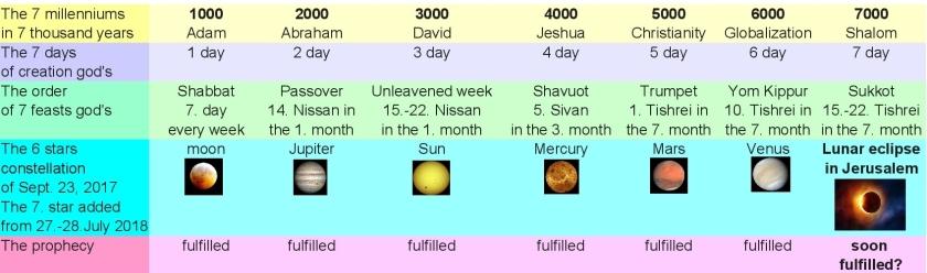 JTC-V16en-7.-star-adds-Calendar-Menorah-7-Millennium