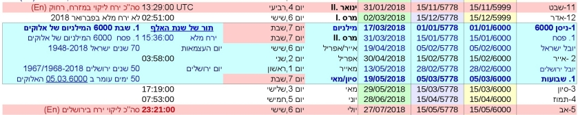 The Blue Moon and the Blood Moon: JTC-V16he-P26-Millennium Israel